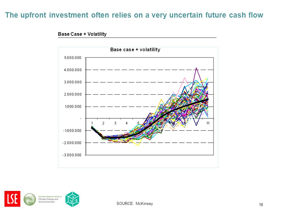18 Base Case + Volatility SOURCE: McKinsey The upfront investment often relies on a very uncertain future cash flow