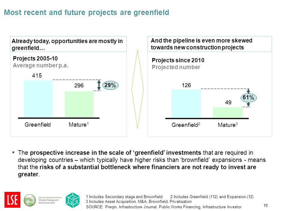 19 Most recent and future projects are greenfield Already today, opportunities are mostly in greenfield… And the pipeline is even more skewed towards new construction projects Projects since 2010 Projected number Mature 3 Greenfield 2 61% SOURCE: Preqin, Infrastructure Journal, Public Works Financing, Infrastructure Investor 29% Mature 1 Greenfield Projects 2005-10 Average number p.a.
