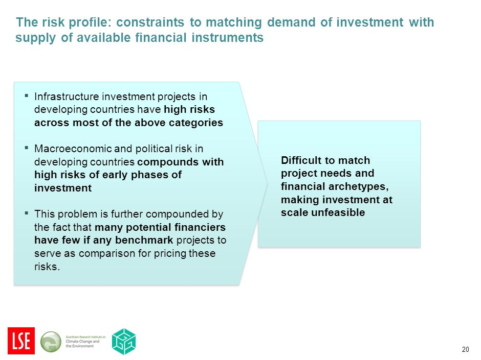 20 The risk profile: constraints to matching demand of investment with supply of available financial instruments ▪ Infrastructure investment projects