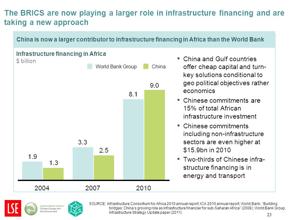 23 The BRICS are now playing a larger role in infrastructure financing and are taking a new approach China is now a larger contributor to infrastructure financing in Africa than the World Bank Infrastructure financing in Africa $ billion 200420102007 World Bank GroupChina ▪ China and Gulf countries offer cheap capital and turn- key solutions conditional to geo political objectives rather economics ▪ Chinese commitments are 15% of total African infrastructure investment ▪ Chinese commitments including non-infrastructure sectors are even higher at $15.9bn in 2010 ▪ Two-thirds of Chinese infra- structure financing is in energy and transport SOURCE: Infrastructure Consortium for Africa 2010 annual report; ICA 2010 annual report; World Bank, Building bridges: China's growing role as infrastructure financier for sub-Saharan Africa (2008); World Bank Group, Infrastructure Strategy Update paper (2011)