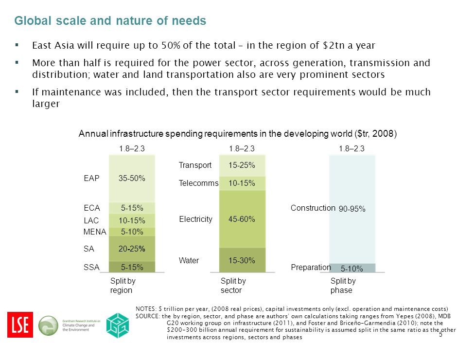 ▪ East Asia will require up to 50% of the total – in the region of $2tn a year ▪ More than half is required for the power sector, across generation, transmission and distribution; water and land transportation also are very prominent sectors ▪ If maintenance was included, then the transport sector requirements would be much larger Split by sector Split by phase Split by region Transport Water Electricity Telecomms 1.8–2.3 15-30% 45-60% 10-15% 15-25% Preparation Construction 1.8–2.3 5-10% 90-95% 5-15% SSA SA MENA LAC ECA EAP 1.8–2.3 5-15% 20-25% 5-10% 10-15% 35-50% Global scale and nature of needs NOTES: $ trillion per year, (2008 real prices), capital investments only (excl.