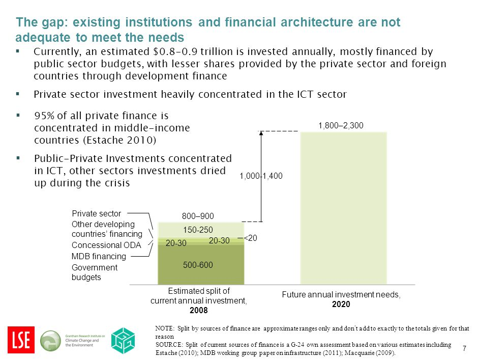 ▪ Currently, an estimated $0.8-0.9 trillion is invested annually, mostly financed by public sector budgets, with lesser shares provided by the private