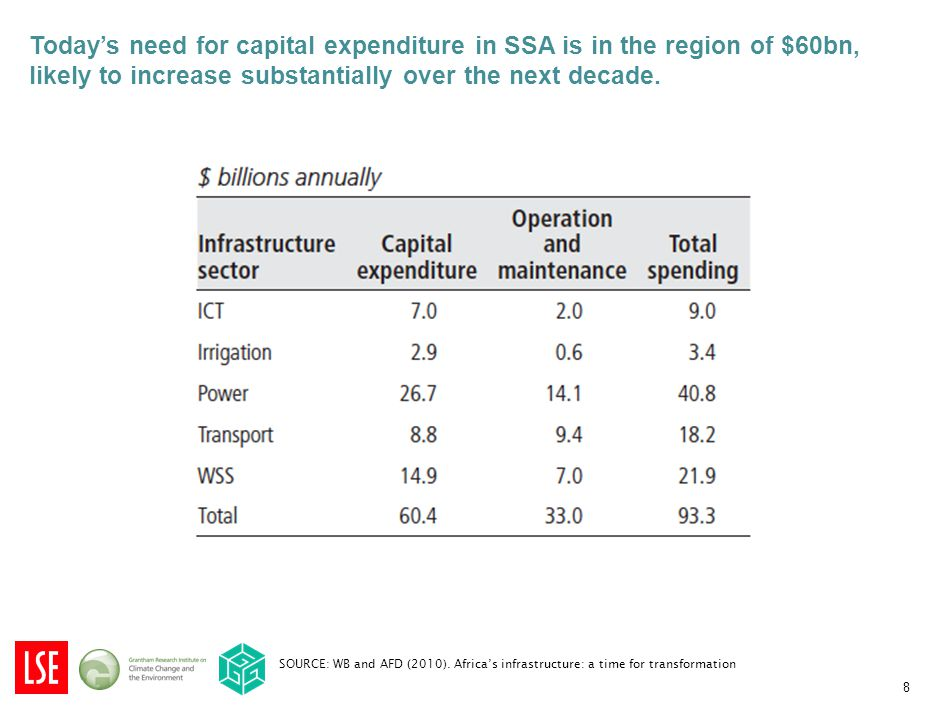Today's need for capital expenditure in SSA is in the region of $60bn, likely to increase substantially over the next decade.
