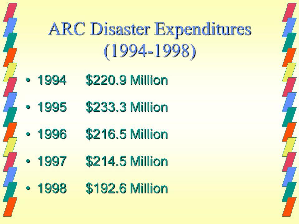 ARC Disaster Expenditures (1994-1998) 1994$220.9 Million1994$220.9 Million 1995$233.3 Million1995$233.3 Million 1996$216.5 Million1996$216.5 Million 1997$214.5 Million1997$214.5 Million 1998$192.6 Million1998$192.6 Million
