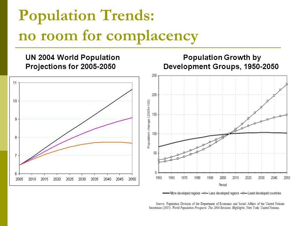 Population Trends: no room for complacency Population Growth by Development Groups, 1950-2050 UN 2004 World Population Projections for 2005-2050