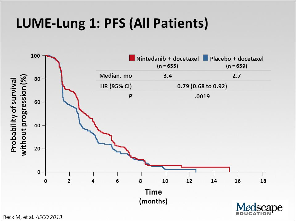 100 80 60 40 20 0 0 2 4 6 8 10 12 14 16 18 LUME-Lung 1: PFS (All Patients) Probability of survival without progression (%) Time (months) Nintedanib +
