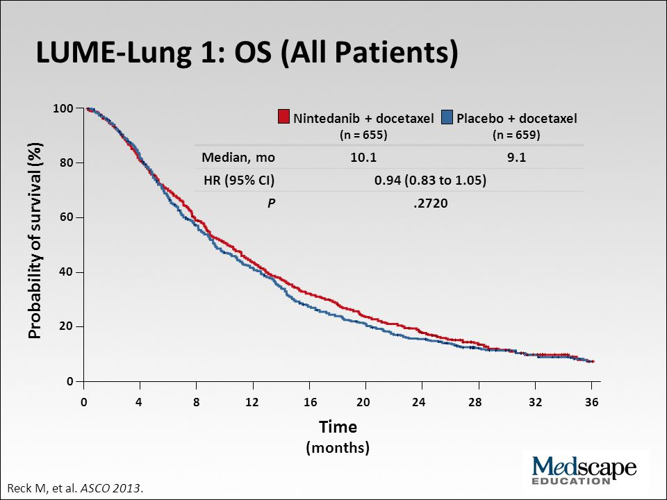 100 80 60 40 20 0 0 4 8 12 16 20 24 28 32 36 Time (months) Probability of survival (%) LUME-Lung 1: OS (All Patients) Reck M, et al. ASCO 2013. Ninted