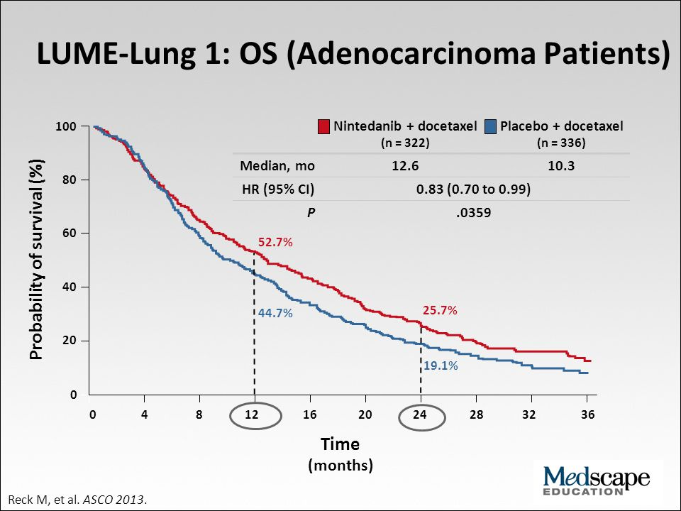 100 80 60 40 20 0 0 4 8 12 16 20 24 28 32 36 52.7% 44.7% 25.7% 19.1% LUME-Lung 1: OS (Adenocarcinoma Patients) Probability of survival (%) Time (month