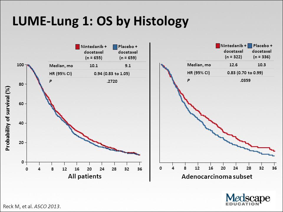 LUME-Lung 1: OS by Histology Adenocarcinoma subset Nintedanib + docetaxel (n = 655) Placebo + docetaxel (n = 659) Median, mo10.19.1 HR (95% CI)0.94 (0