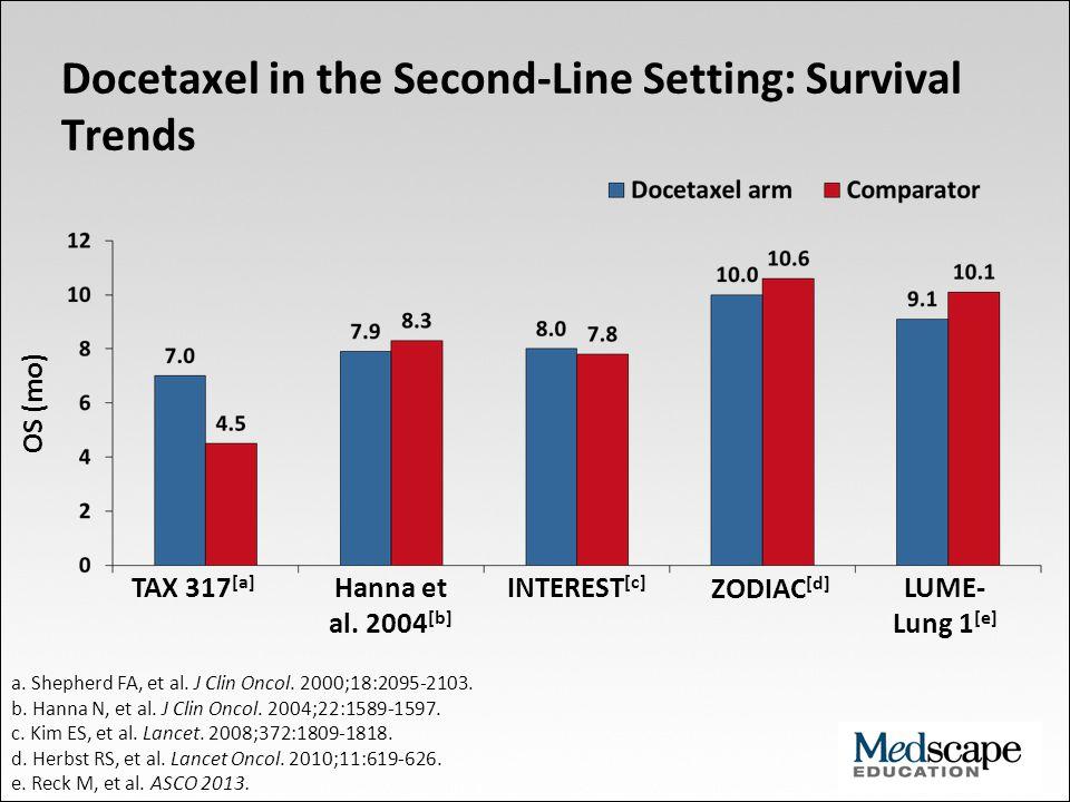 Docetaxel in the Second-Line Setting: Survival Trends OS (mo) TAX 317 [a] Hanna et al. 2004 [b] INTEREST [c] a. Shepherd FA, et al. J Clin Oncol. 2000