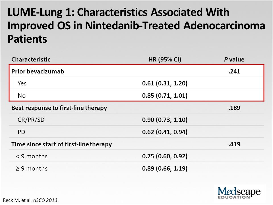 LUME-Lung 1: Characteristics Associated With Improved OS in Nintedanib-Treated Adenocarcinoma Patients CharacteristicHR (95% CI)P value Prior bevacizu