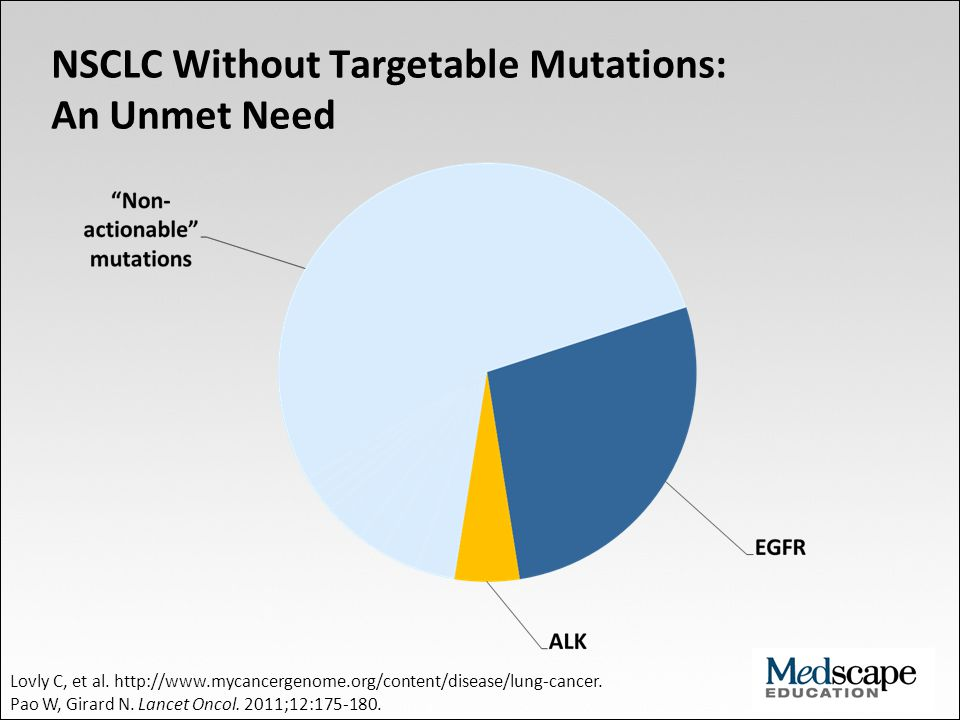 NSCLC Without Targetable Mutations: An Unmet Need Lovly C, et al. http://www.mycancergenome.org/content/disease/lung-cancer. Pao W, Girard N. Lancet O