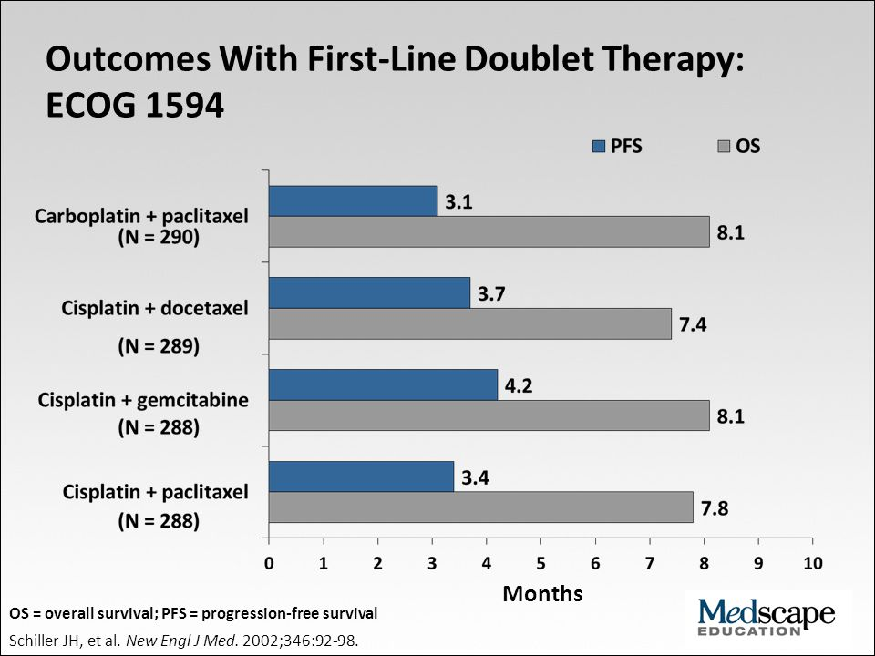 Outcomes With First-Line Triplet Therapy: ECOG 4599 Sandler A, et al.