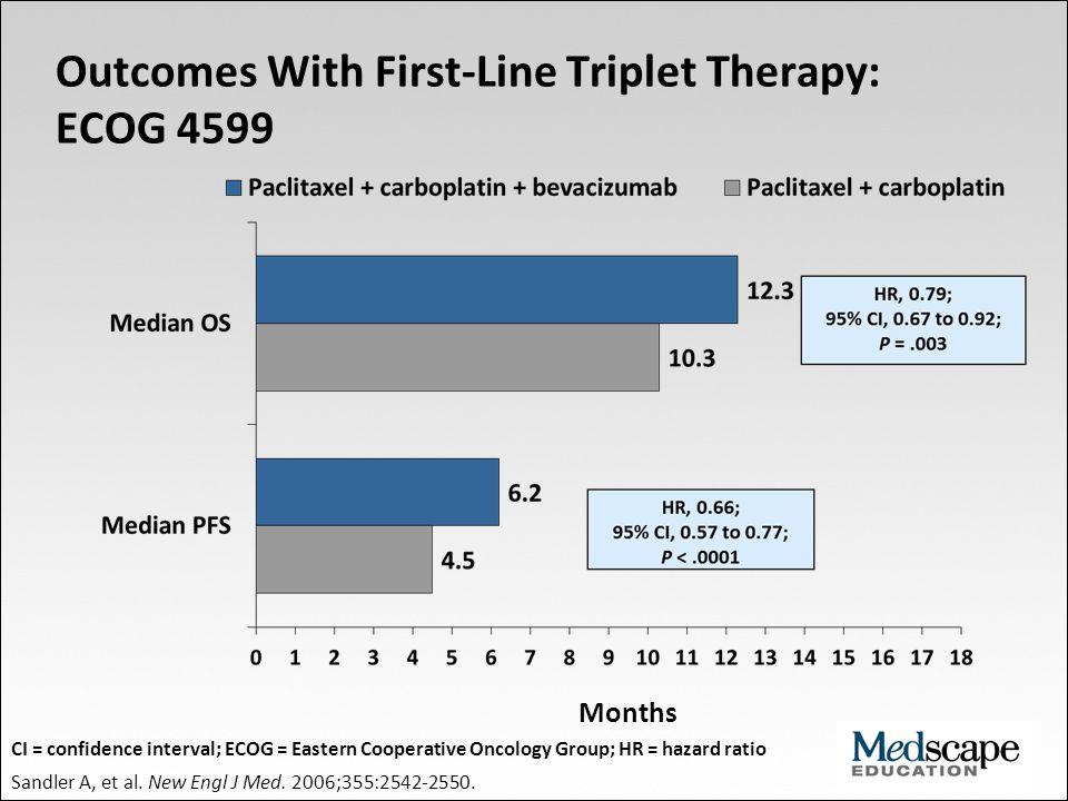 100 80 60 40 20 0 0 4 8 12 16 20 24 28 32 36 Time (months) Probability of survival (%) LUME-Lung 1: OS (All Patients) Reck M, et al.