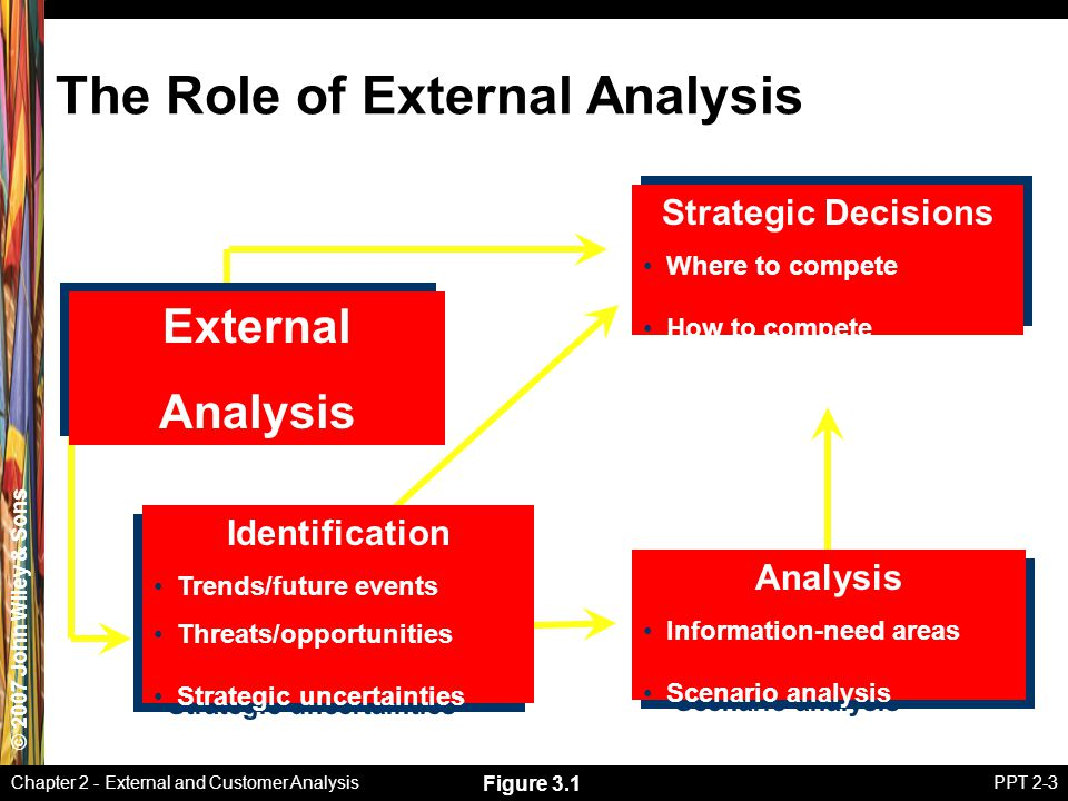 © 2007 John Wiley & Sons Chapter 2 - External and Customer AnalysisPPT 2-3 The Role of External Analysis External Analysis External Analysis Strategic Decisions Where to compete How to compete Strategic Decisions Where to compete How to compete Analysis Information-need areas Scenario analysis Analysis Information-need areas Scenario analysis Identification Trends/future events Threats/opportunities Strategic uncertainties Identification Trends/future events Threats/opportunities Strategic uncertainties Figure 3.1