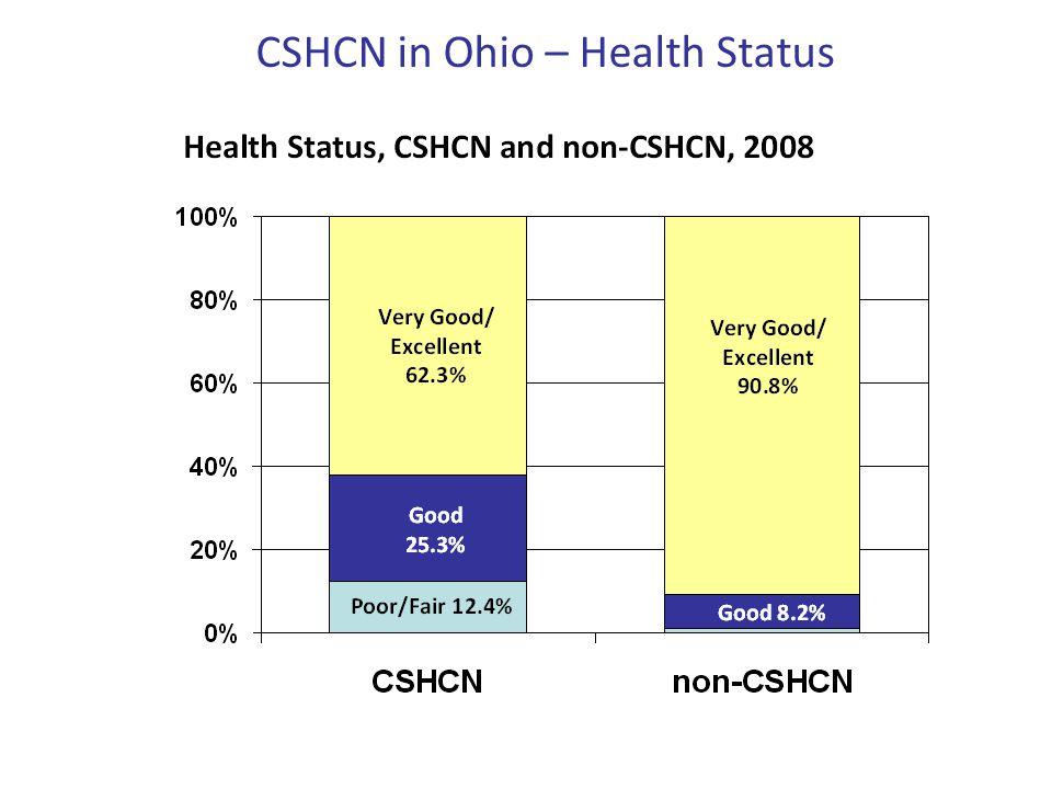CSHCN in Ohio – Health Status