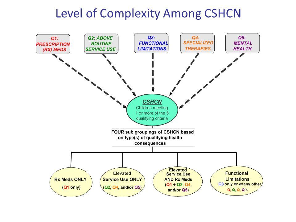Level of Complexity Among CSHCN