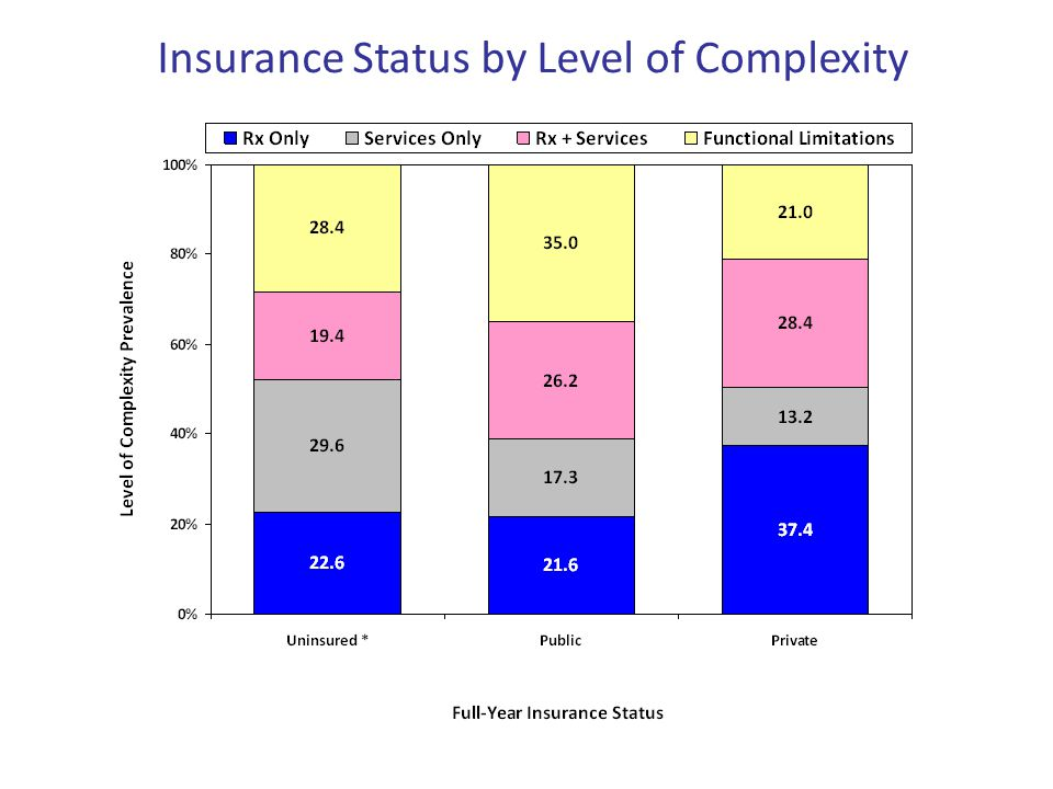 Insurance Status by Level of Complexity