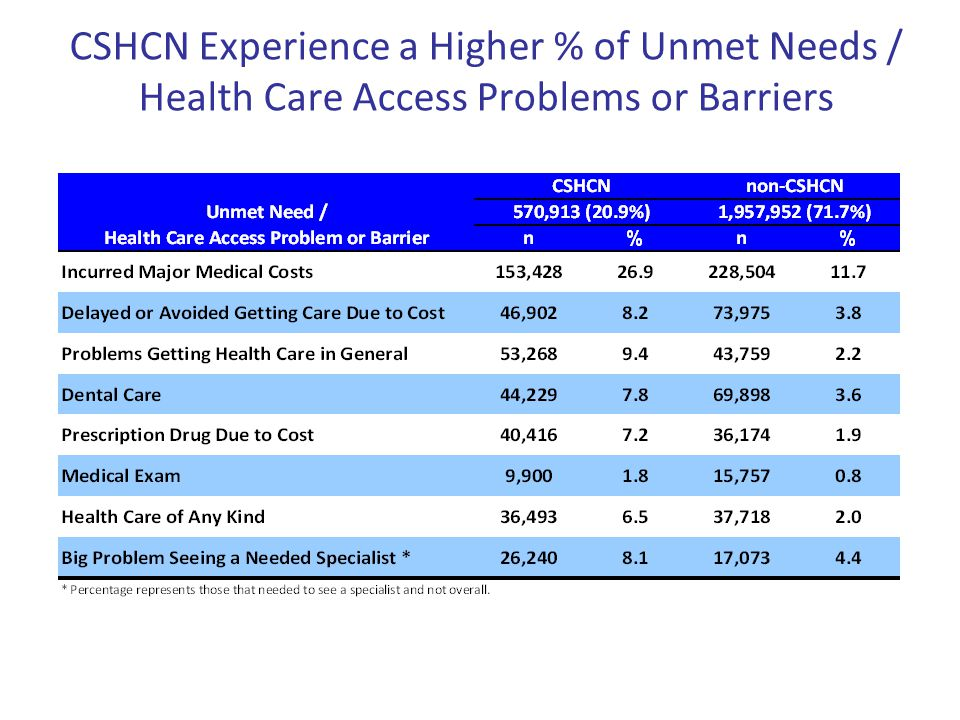 CSHCN Experience a Higher % of Unmet Needs / Health Care Access Problems or Barriers