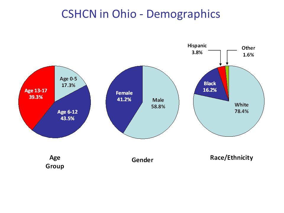 CSHCN in Ohio - Demographics