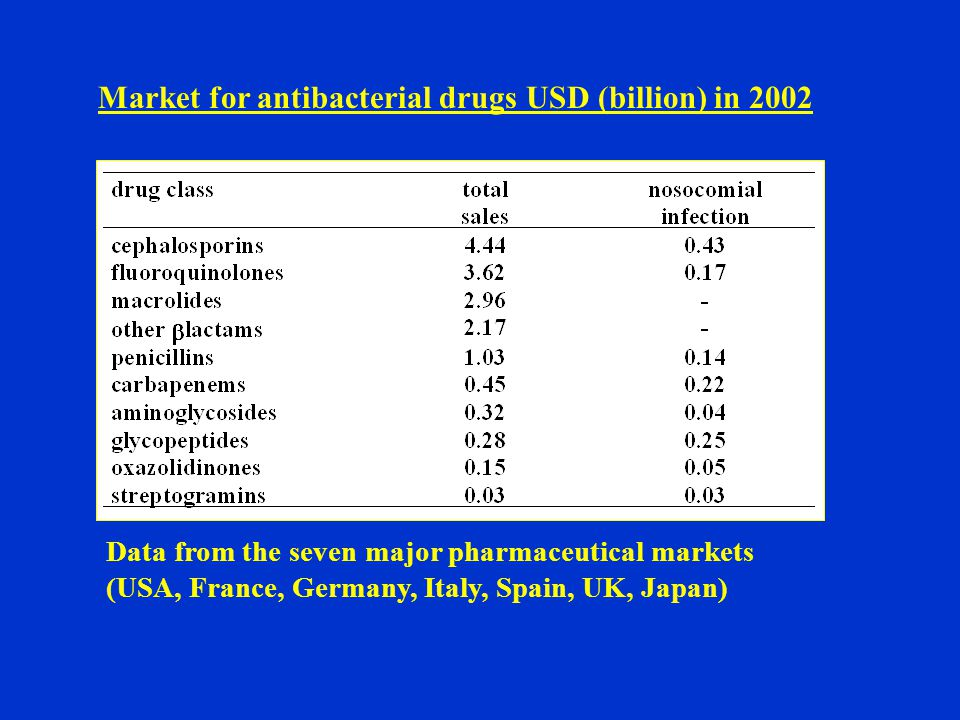 Market for antibacterial drugs USD (billion) in 2002 Data from the seven major pharmaceutical markets (USA, France, Germany, Italy, Spain, UK, Japan)