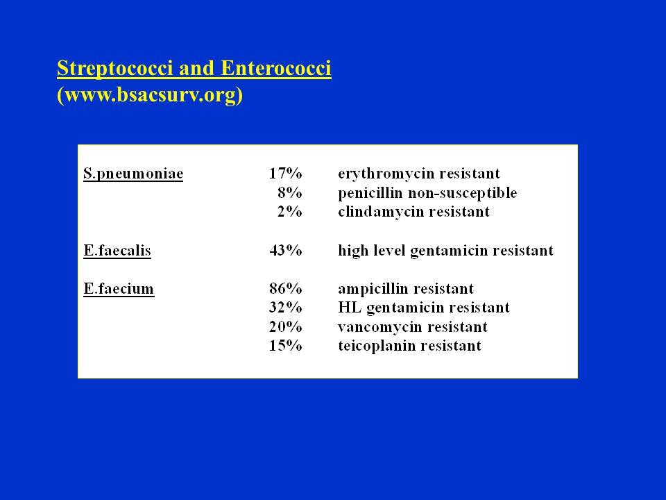 Streptococci and Enterococci (www.bsacsurv.org)