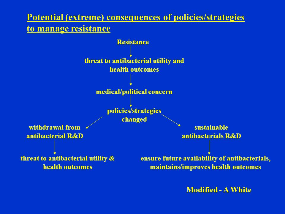 Potential (extreme) consequences of policies/strategies to manage resistance Resistance threat to antibacterial utility and health outcomes medical/political concern policies/strategies changed withdrawal from antibacterial R&D sustainable antibacterials R&D threat to antibacterial utility & health outcomes ensure future availability of antibacterials, maintains/improves health outcomes Modified - A White