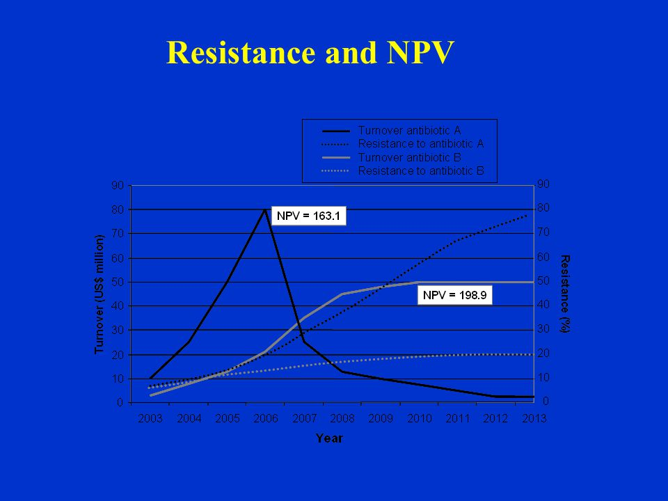 Resistance and NPV