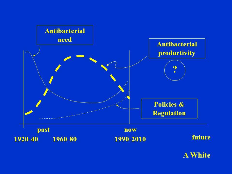 Antibacterial need Antibacterial productivity Policies & Regulation 1920-401960-801990-2010 future pastnow ? A White