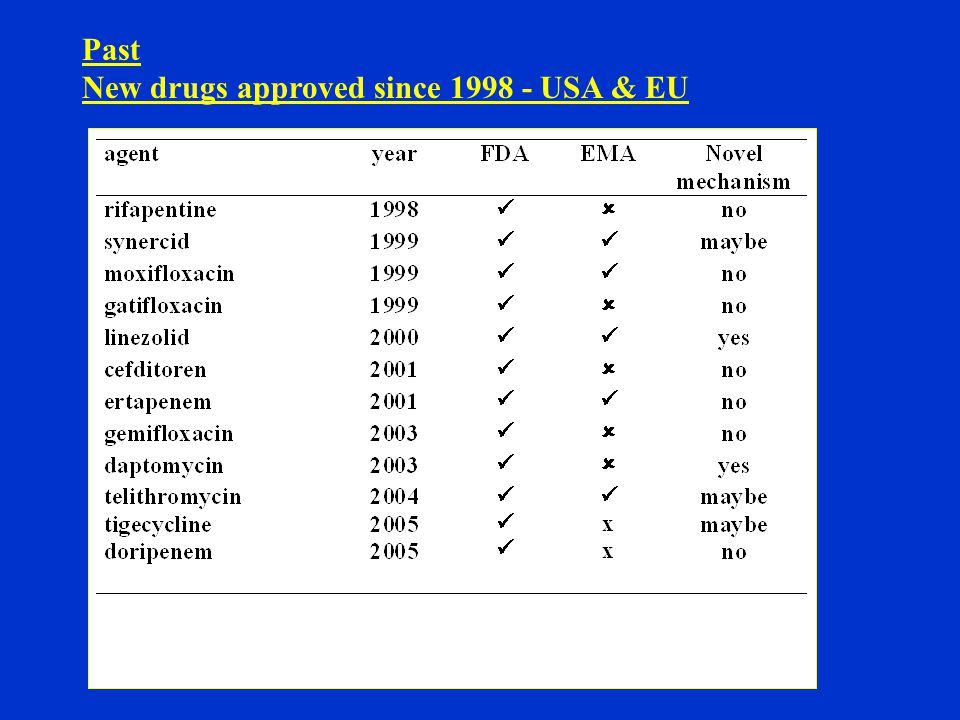Past Antibacterials vs other anti infectives 1998-03 9 antibacterials licenced (4 in EU) 2 antifungals licenced (caspofungin; voriconazole) 2 antiparasitic agents 9 antivirals (5 HIV specific plus 3 more since '03)