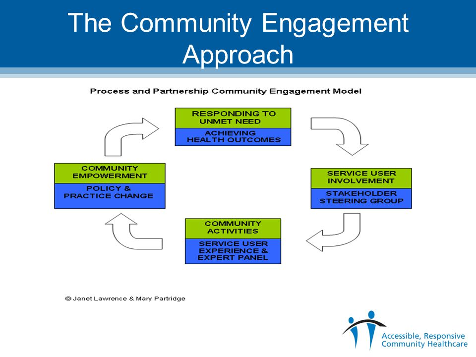 The Community Engagement Approach