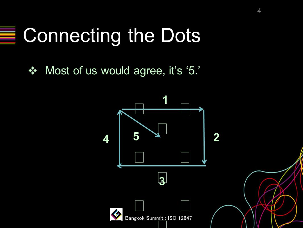 Connecting the Dots ❖ A better answer is '4' if we think outside the box, i.e., there is no boundary.