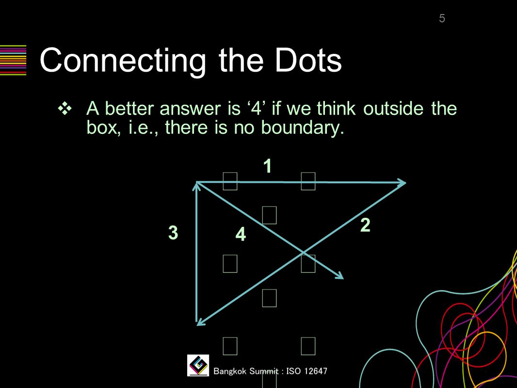 Connecting the Dots ❖ A better answer is '4' if we think outside the box, i.e., there is no boundary. 5   1 2 3 4