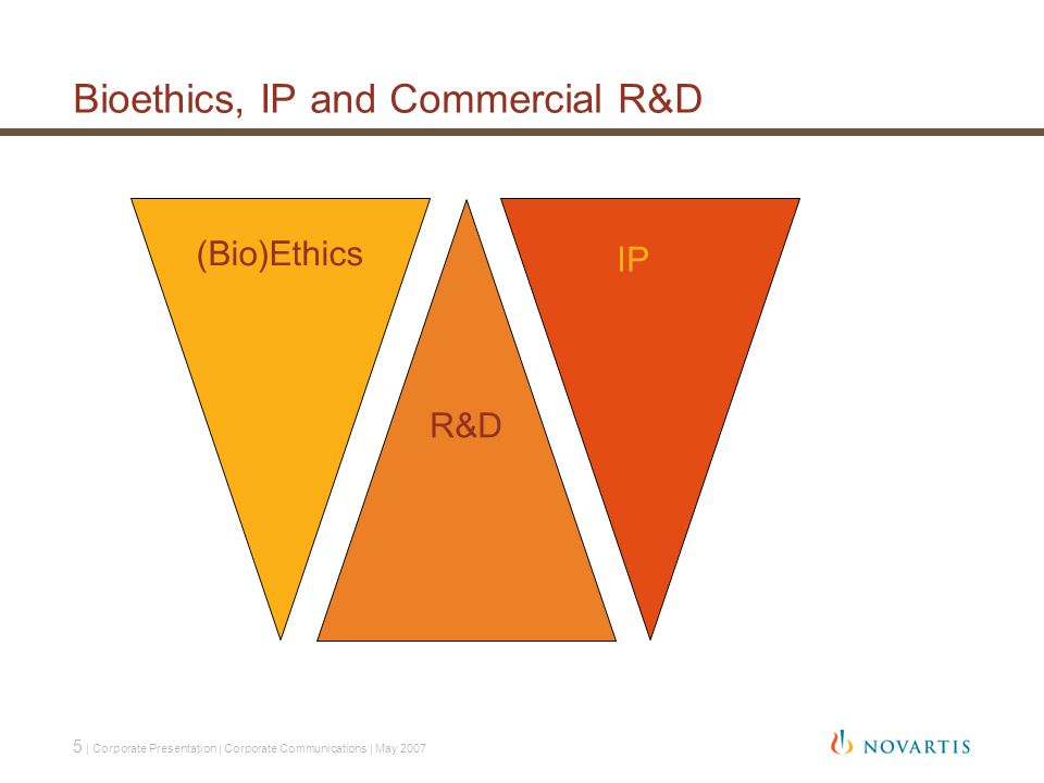 5 | Corporate Presentation | Corporate Communications | May 2007 Bioethics, IP and Commercial R&D R&D (Bio)Ethics IP