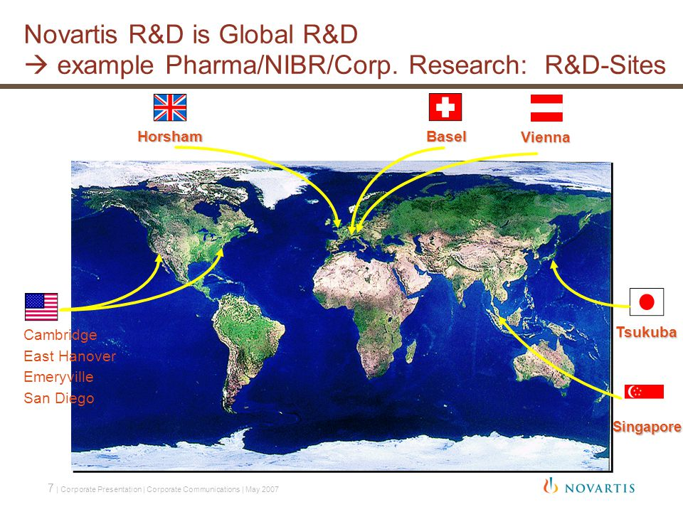 7 | Corporate Presentation | Corporate Communications | May 2007 Basel Tsukuba Horsham Novartis R&D is Global R&D  example Pharma/NIBR/Corp.