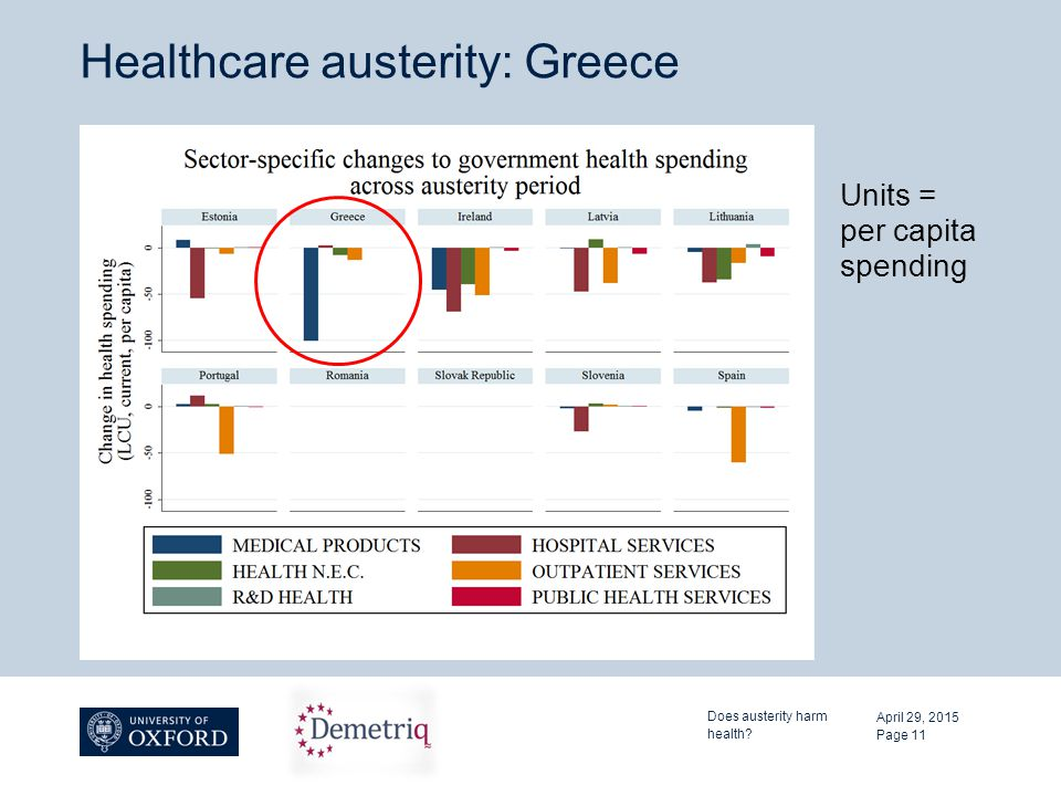 Healthcare austerity: Greece April 29, 2015 Does austerity harm health? Page 11 Units = per capita spending