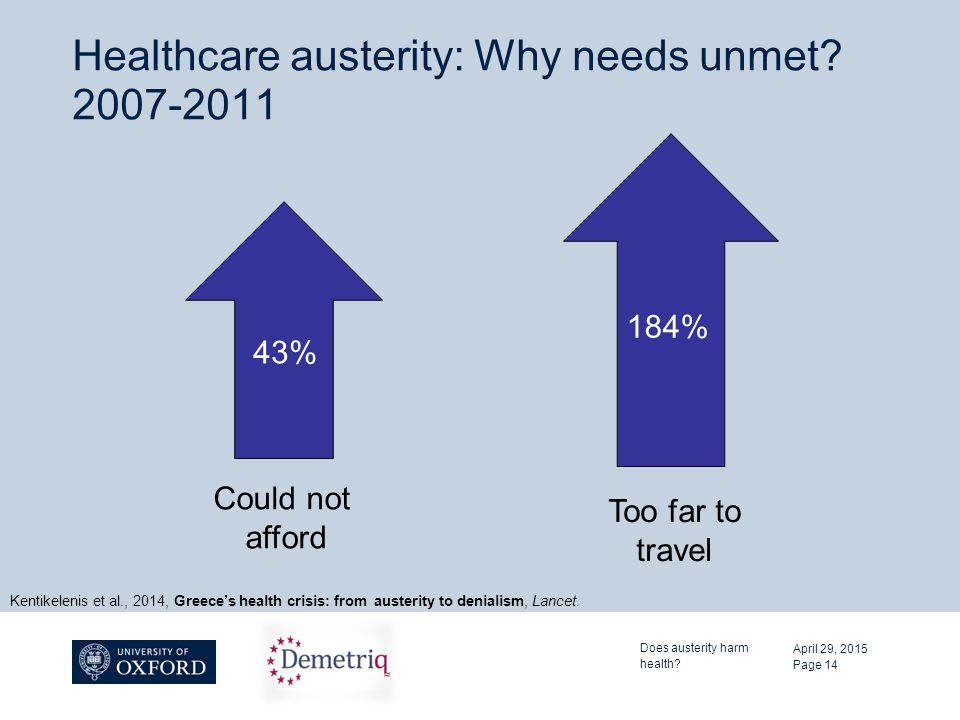 Healthcare austerity: Why needs unmet? 2007-2011 April 29, 2015 Does austerity harm health? Page 14 43% Could not afford 184% Too far to travel Kentik