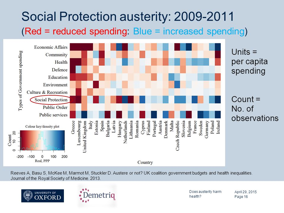 Social Protection austerity: 2009-2011 (Red = reduced spending: Blue = increased spending) Units = per capita spending Count = No. of observations Apr