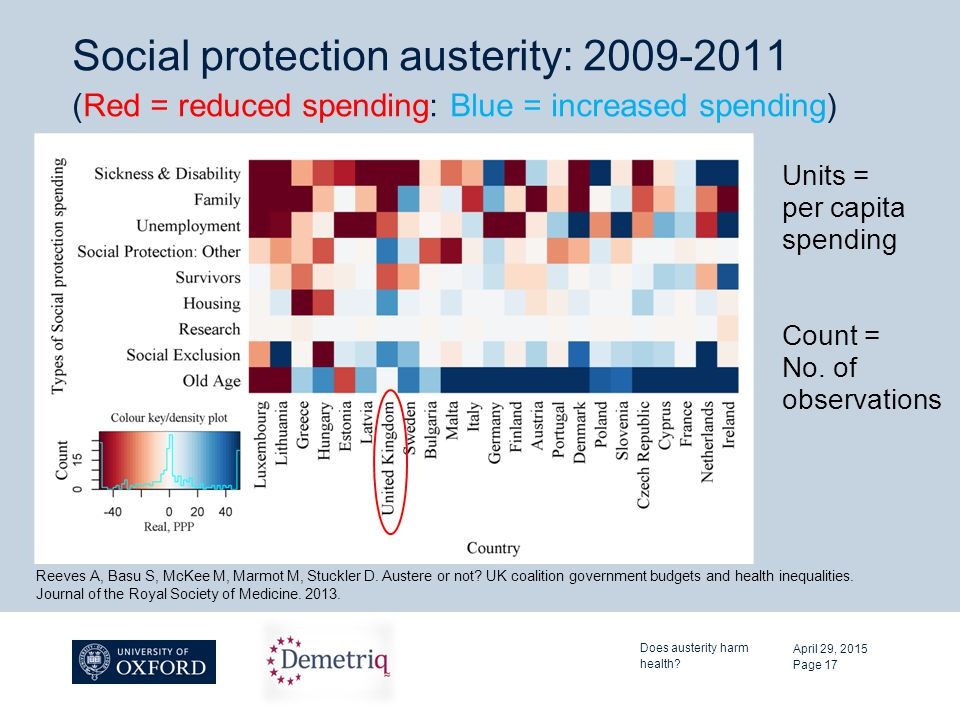 Social protection austerity: 2009-2011 (Red = reduced spending: Blue = increased spending) April 29, 2015 Does austerity harm health? Page 17 Reeves A