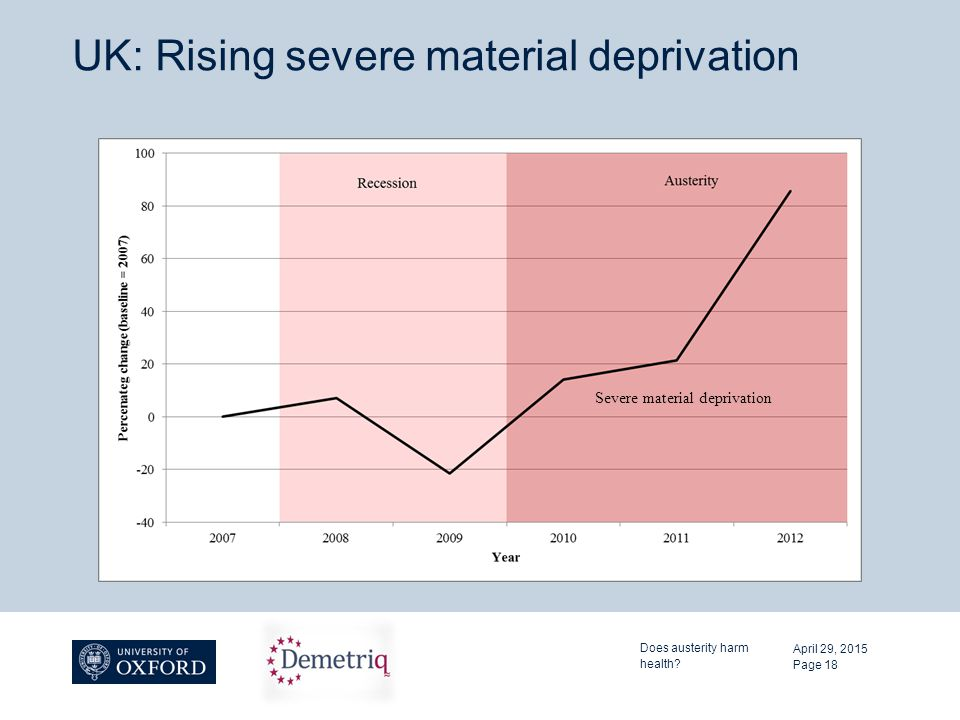 UK: Rising severe material deprivation April 29, 2015 Does austerity harm health.