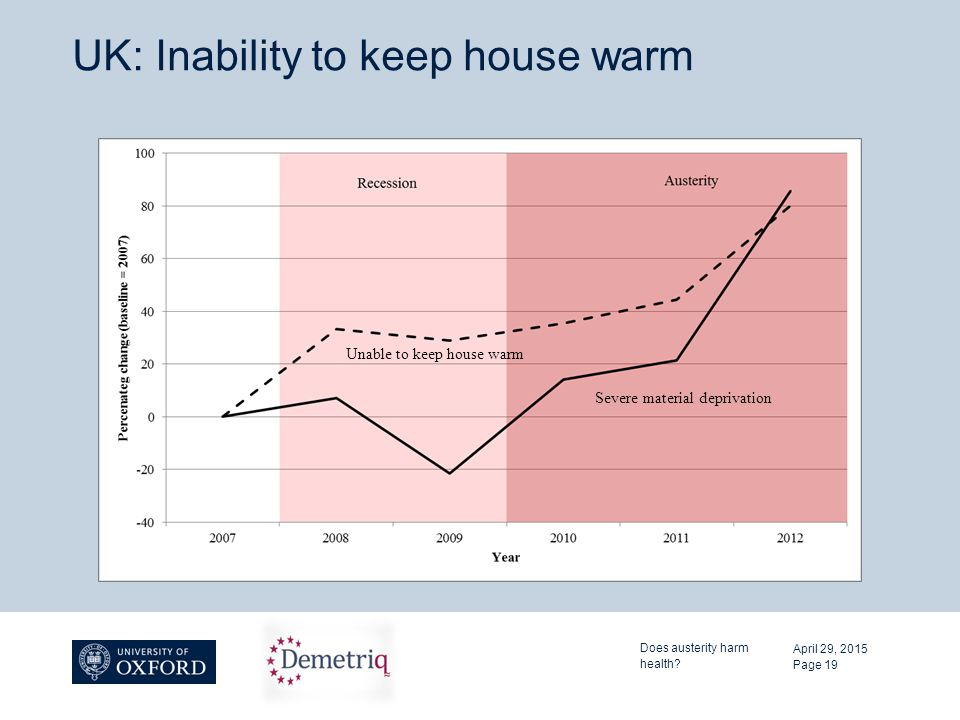 UK: Inability to keep house warm April 29, 2015 Does austerity harm health? Page 19 Severe material deprivation Unable to keep house warm