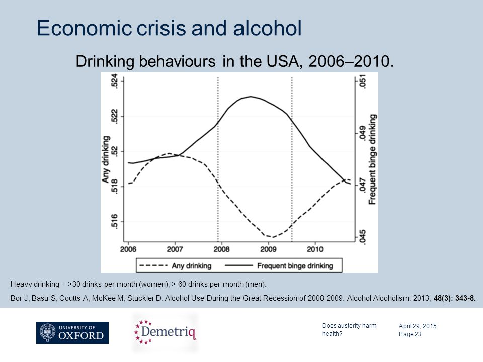 Economic crisis and alcohol April 29, 2015 Does austerity harm health? Page 23 Drinking behaviours in the USA, 2006–2010. Bor J, Basu S, Coutts A, McK