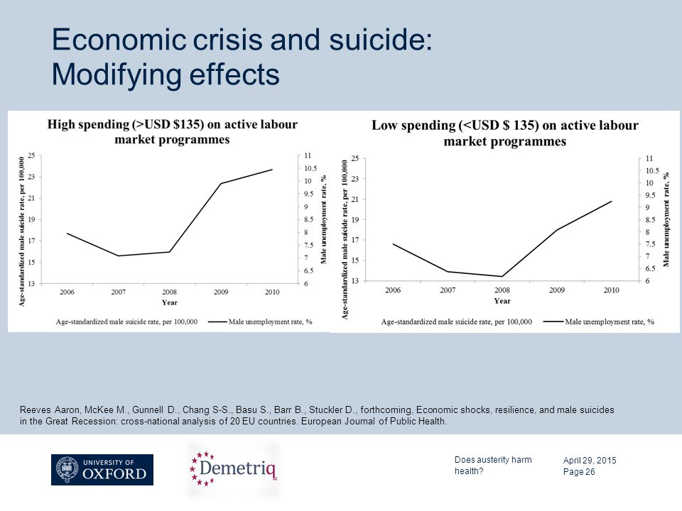 Economic crisis and suicide: Modifying effects April 29, 2015 Does austerity harm health? Page 26 Reeves Aaron, McKee M., Gunnell D., Chang S-S., Basu