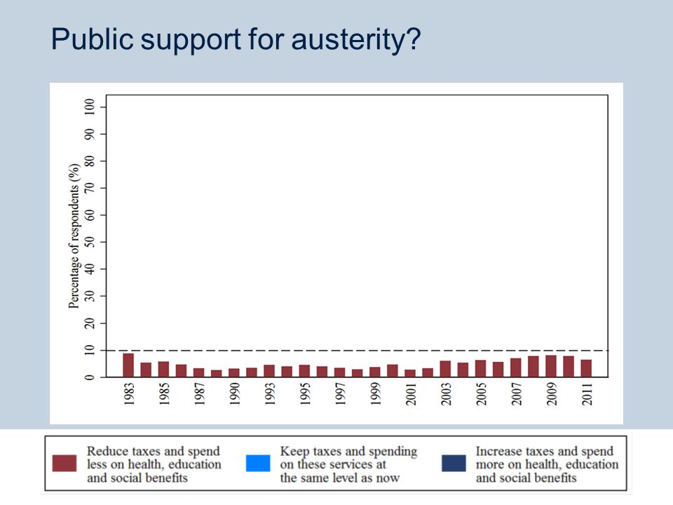 Public support for austerity.