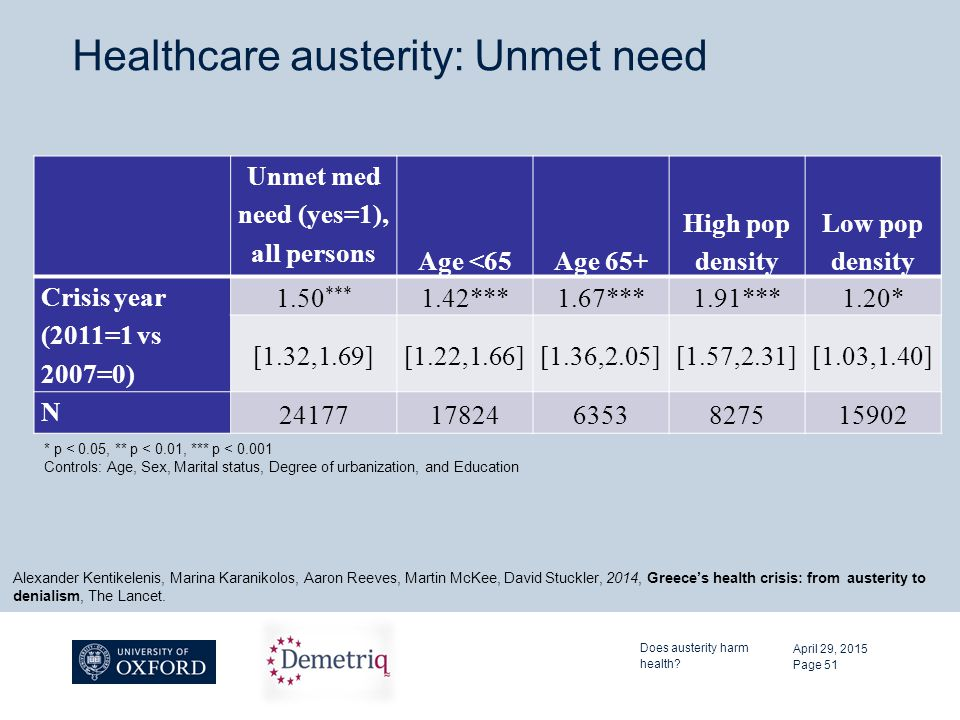 Healthcare austerity: Unmet need Unmet med need (yes=1), all persons Age <65Age 65+ High pop density Low pop density Crisis year (2011=1 vs 2007=0) 1.
