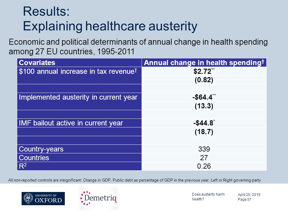 Results: Explaining healthcare austerity CovariatesAnnual change in health spending † $100 annual increase in tax revenue † $2.72 ** (0.82) Implemente