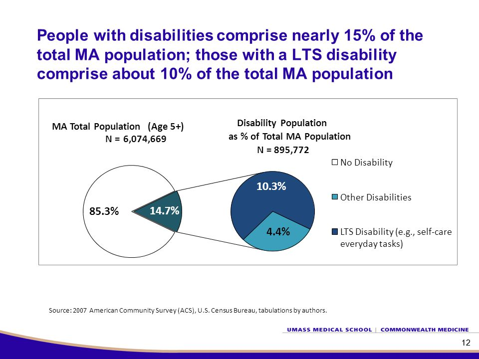 12 People with disabilities comprise nearly 15% of the total MA population; those with a LTS disability comprise about 10% of the total MA population Source: 2007 American Community Survey (ACS), U.S.