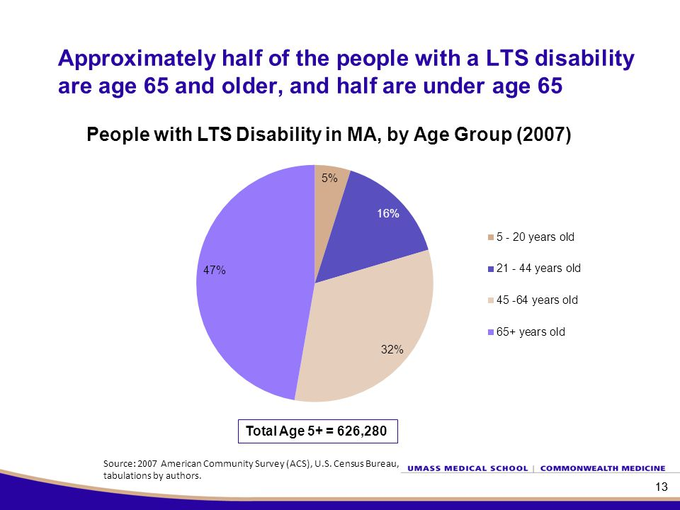 13 Approximately half of the people with a LTS disability are age 65 and older, and half are under age 65 13 Total Age 5+ = 626,280 People with LTS Disability in MA, by Age Group (2007) Source: 2007 American Community Survey (ACS), U.S.