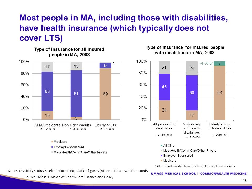 Most people in MA, including those with disabilities, have health insurance (which typically does not cover LTS) Source: Mass.