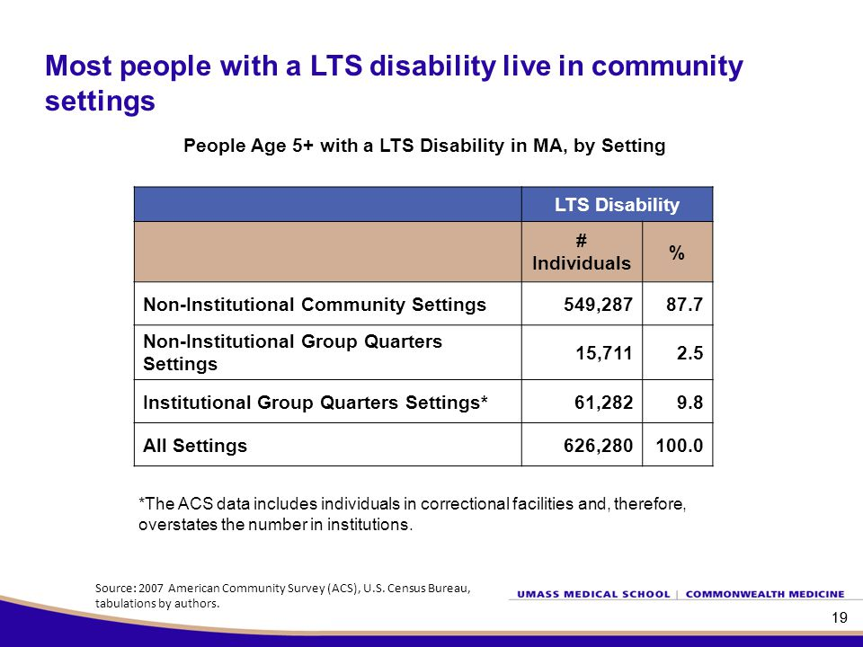 19 People Age 5+ with a LTS Disability in MA, by Setting 19 Most people with a LTS disability live in community settings Source: 2007 American Community Survey (ACS), U.S.